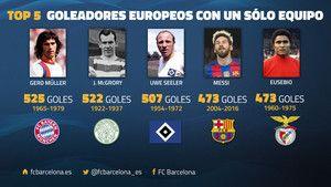 El Top-5 de los máximos goleadores de Europa 07-122016
