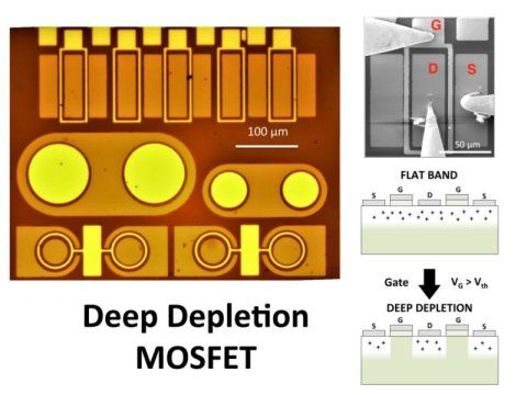 Deep-depletion: A new concept for MOSFETs  An international team of researchers has created a proof of concept that uses the deep- depletion regime in bulk-boron-doped diamond MOSFETs to increase hole channel carrier mobility