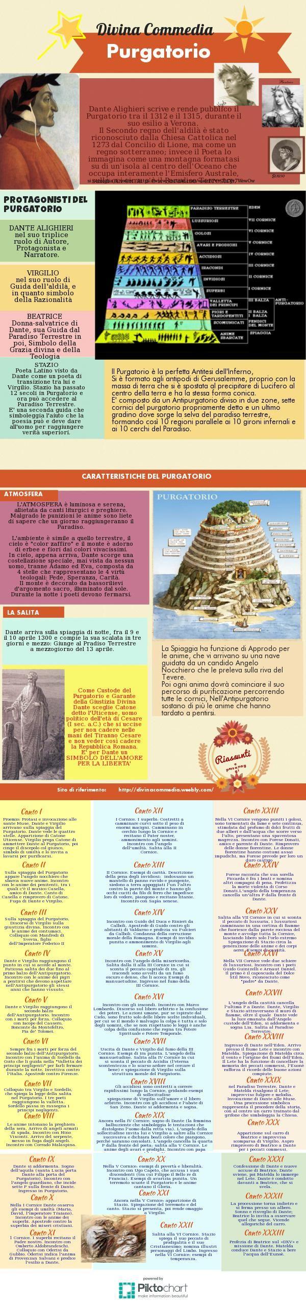 Dante Alighieri. Purgatorio | @Piktochart Infographic