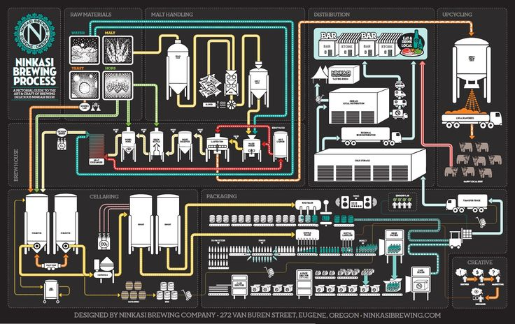 1000 Ideas About Brewing Equipment On Pinterest Brewery