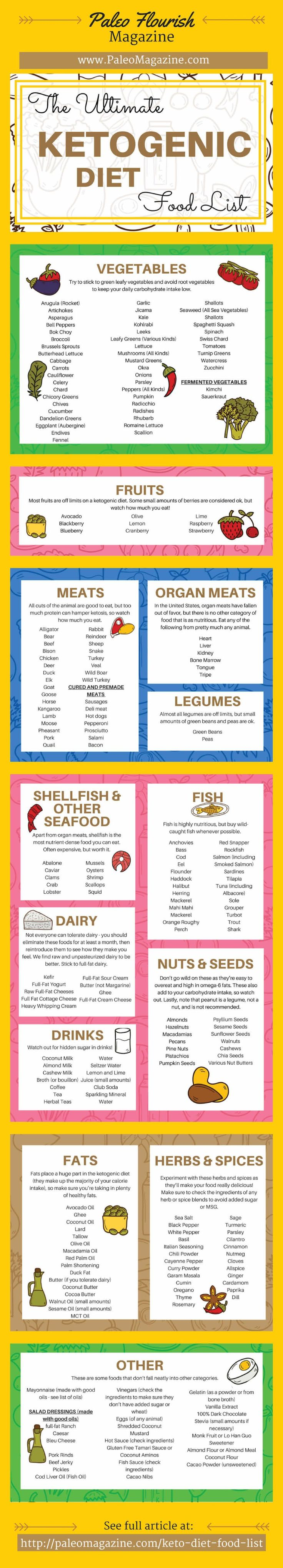 Ketogenic Diet Food List Infographic - http://paleomagazine.stfi.re/ketogenic-diet-food-list #ketogenic #keto