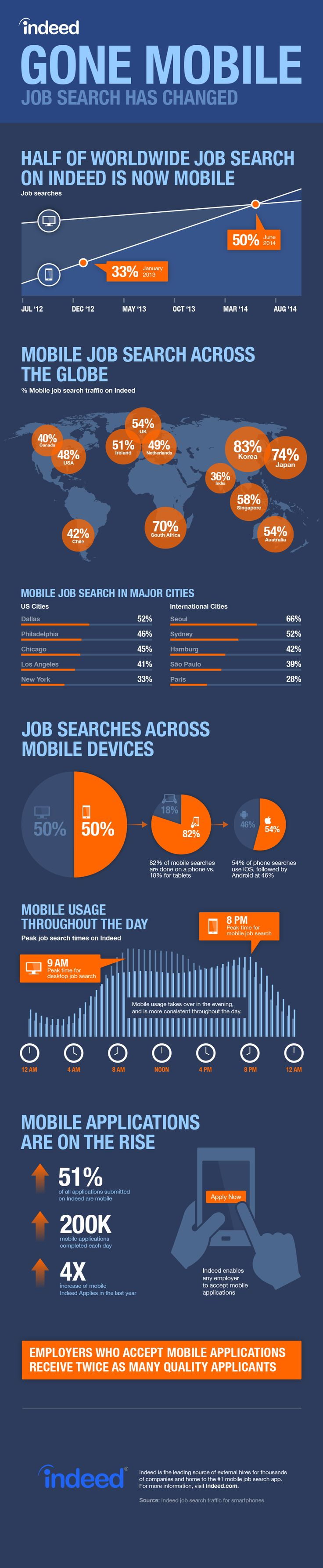 best images about socialhr facebook interview mobile websites are king new data on mobile job searching