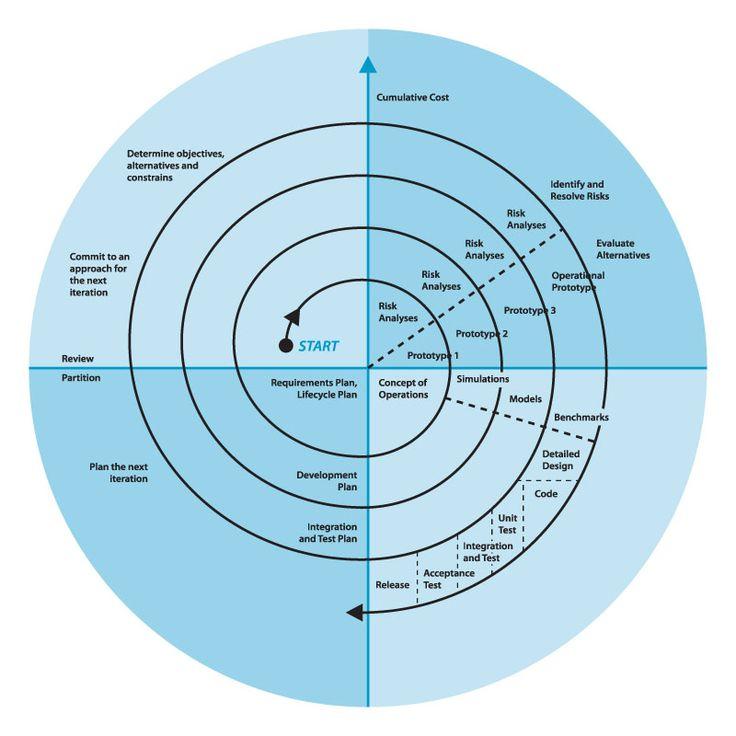 The spiral model of development