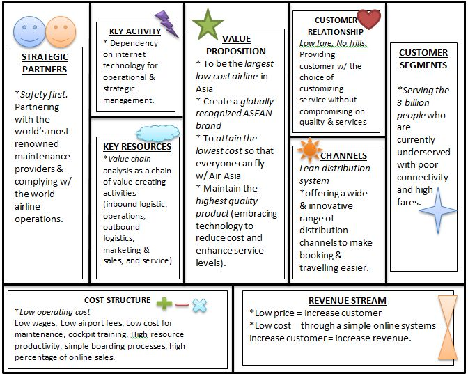 Example BMC Business Model Canvas Pinterest Business - sample pest analysis
