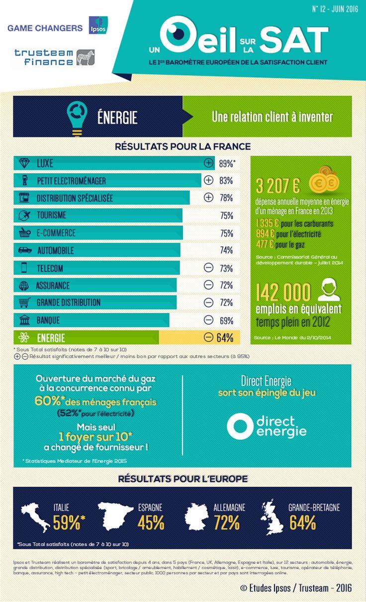 UN ŒIL SUR LA SAT' #12 : le secteur de l'énergie, une relation client/fournisseur à inventer ► #Infographie #RelationClient
