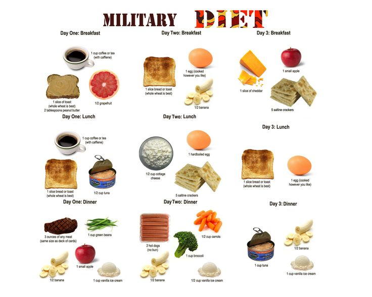 3 DAY DIET AKA THE MILITARY DIET!