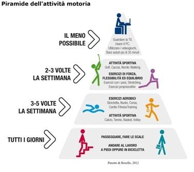 La piramide delle attività motorie