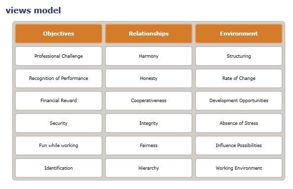 "Värderingsmodellen Views är uppbyggd av 18 värderingar (""values"") som är grupperade i tre kategorier: mål, relationer och omgivning. ""The model underlying views has been developed to specifically measure occupationally relevant values, motives and interests in order to assess the ""cultural fit"" of a person with a company, department or team."" http://www.cut-e.se/fileadmin/user_upload/pdf/Flyer_views_personality_questionnaire.pdf"