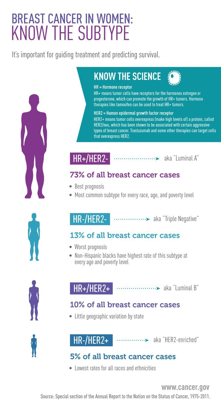 This infographic shows the Breast Cancer Subtypes in Women.  It's important for guiding treatment and predicting survival. Know the Science: HR = Hormone receptor. HR+ means tumor cells have receptors for the hormones estrogen or progesterone, which can promote the growth of HR+ tumors. Hormone therapies like tamoxifen can be used to treat HR+ tumors. HER2 = Human epidermal growth Factor receptor, HER2+ means tumor cells overexpress (make high levels of) a protein, called HE2/neu, which has…