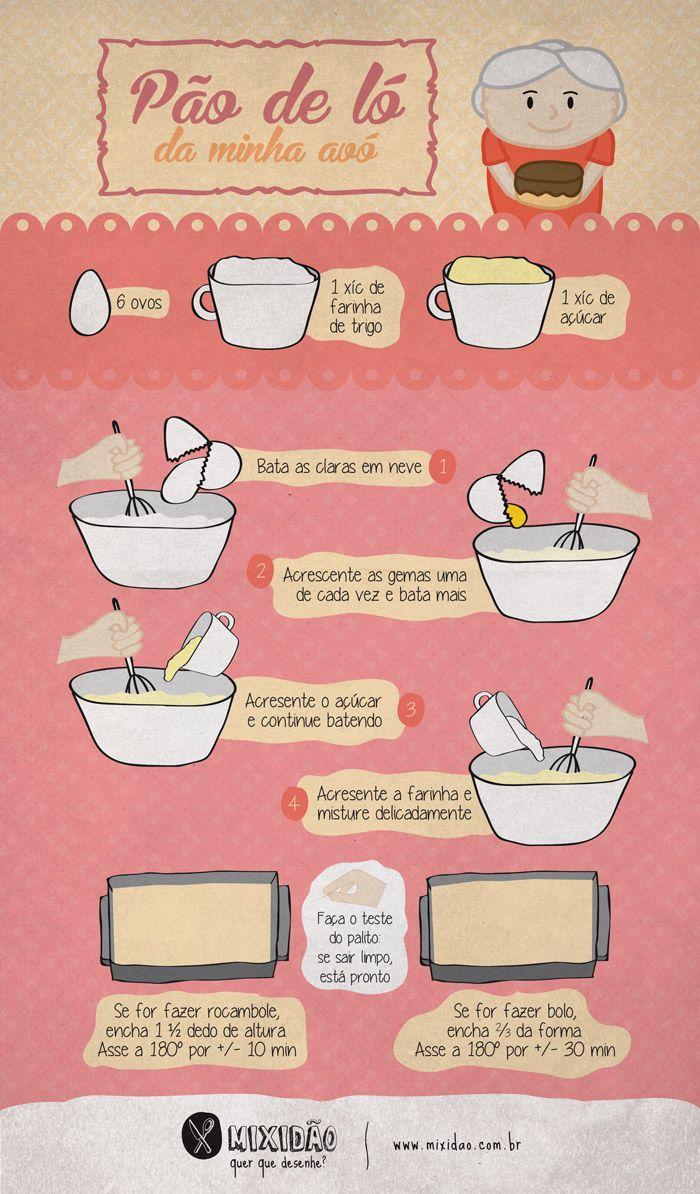 Receita-ilustrada Pão de ló. Muito fácil, simples e rápido de fazer. www.correiodevenezuela.com