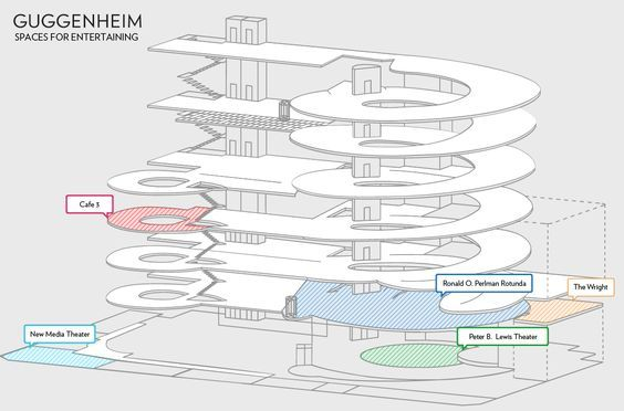 Image result for guggenheim plan