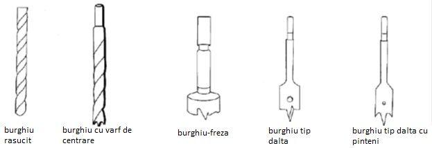 Alegerea burghielor pentru masini de gaurit lemn si metal - blog masiniunelte.store.ro