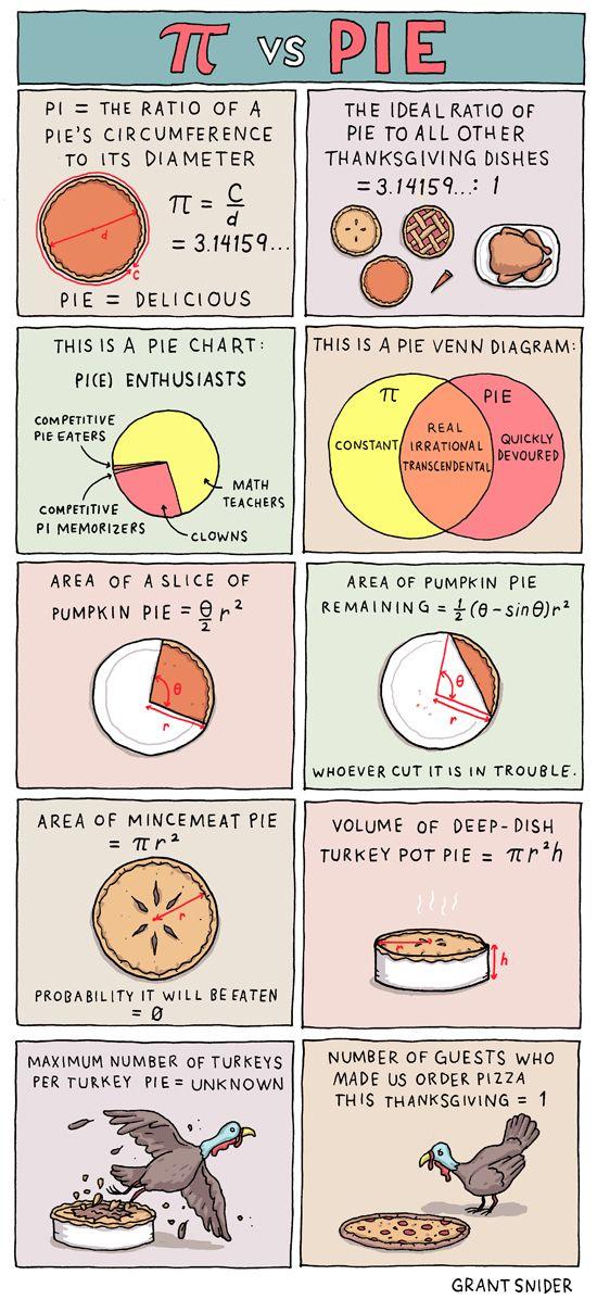 INCIDENTAL COMICS: Pi vs. Pie