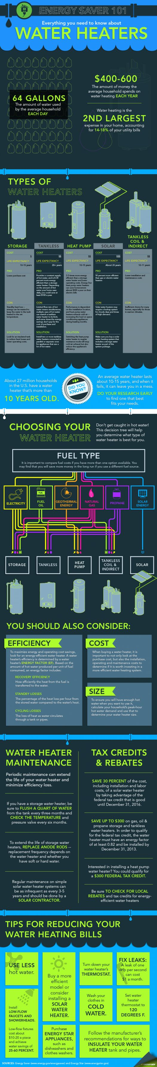 """Our Energy Saver 101 infographic lays out the different types of water heaters on the market and will help you figure out how to select the best model for your home. Download a high-resolution version of the <a href=""""/node/612506"""">infographic</a>. 