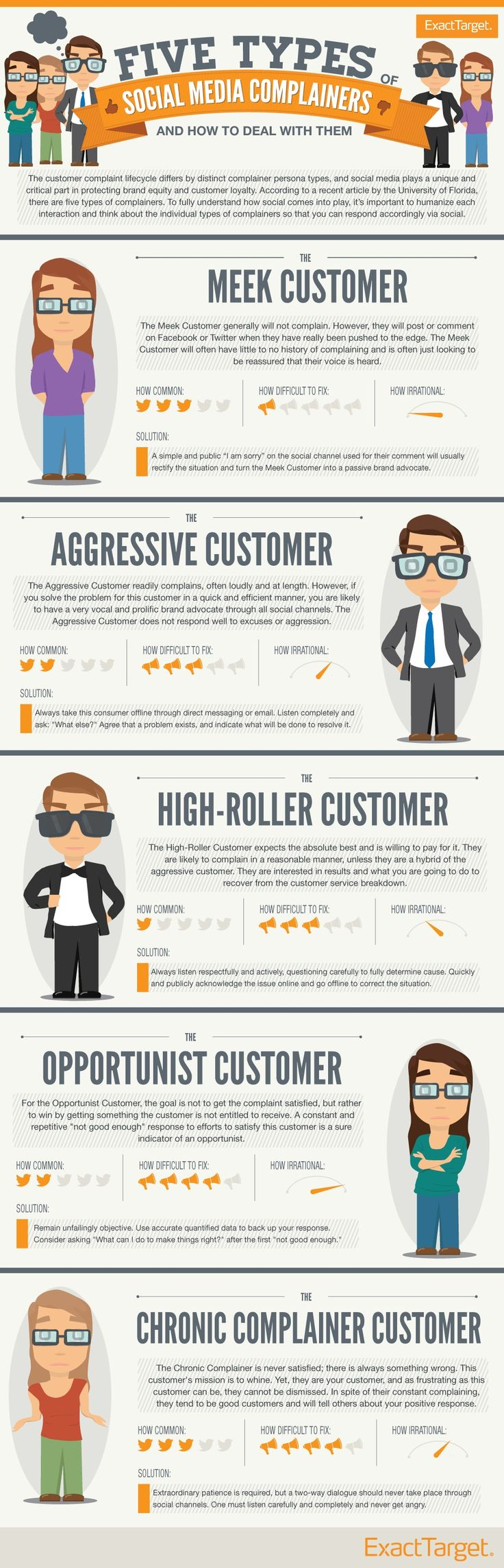Whether meek or aggressive, customers are more empowered than ever to write reviews, tweet, or post to your Facebook wall, and they expect you to listen and respond.    For many companies, social media is an added responsibility on top of what is an already very long list.        Read more: http://www.marketingprofs.com/articles/2013/10347/five-complainer-customer-personas-and-the-role-of-social-media#ixzz2Oao7VAMc