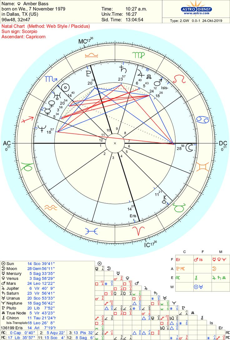 Astrodienst Online   Free Chart 20   Chart, Free chart, Natal charts