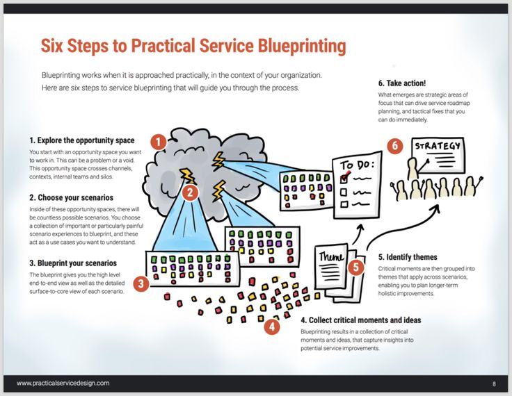 34 best blueprint value stream images on pinterest service the guide malvernweather Images