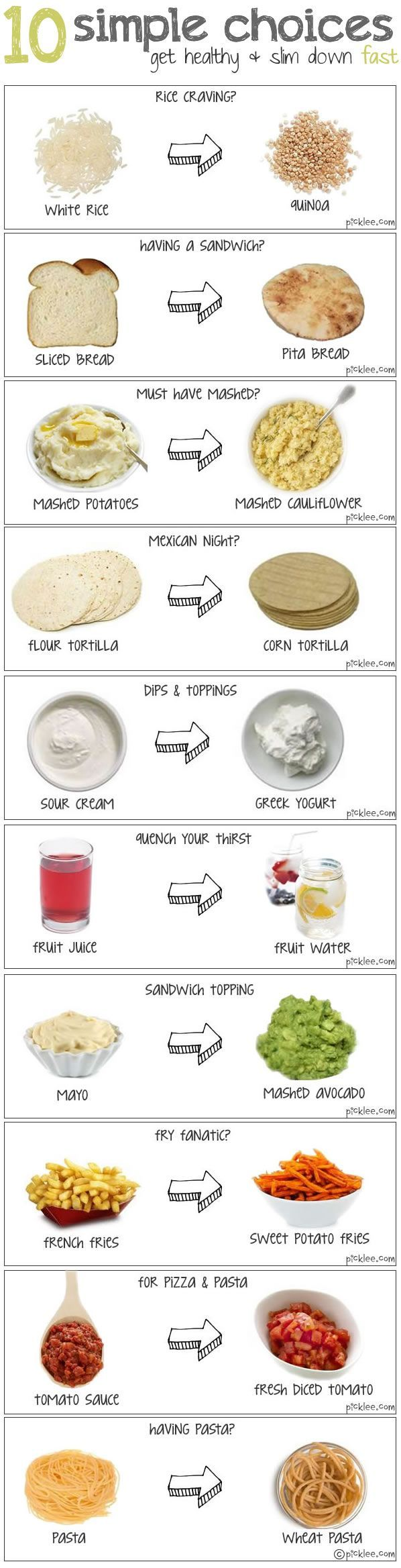 10 Healthy Food Swaps. For the 24 Day Challenge - skip the yogurt/sour cream and instead of corn tortillas, choose carb balance or a true whole wheat tortilla. Instead of sliced bread, try a whole wheat pita or tortilla and make wraps instead! (I, Stacey Shiver, did not create THIS pin. I only repinned it!!!)