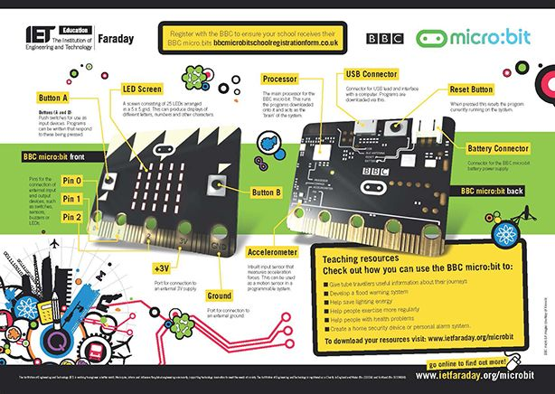 New Bbc Micro Bit Poster Now Available For You To Download
