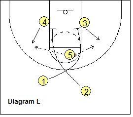 John Woodens UCLA-Offensive, das Basketball-Coaching und Playbook für die Zwischenablage des Trainers   – Basketball