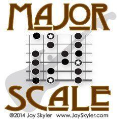 Major Scale Guitar