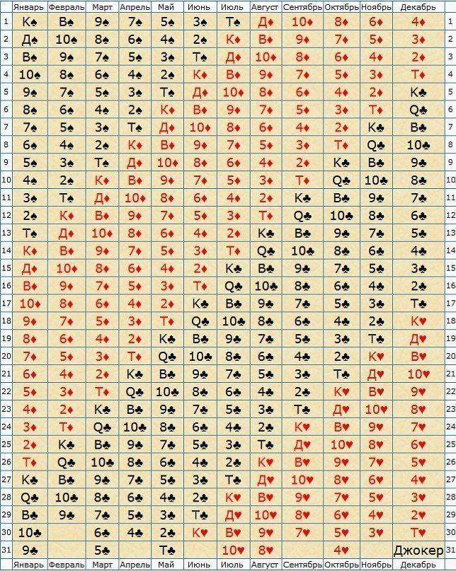 КАРТА РОЖДЕНИЯ — идентичность нашей души в текущей жизни.Карту рождения можно назвать картой солнца, она во многом напоминает нам наш астрологический солнечный (зодиакальный знак). Эта карта правила…