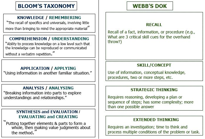 Webb's Depth of Knowledge (DOK) side-by-side with Bloom's Taxonomy