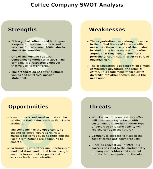 cafe de coral swot analysis Café de coral: change used in this implementation plan is the force field analysis model a successful change management process in cafe de coral.