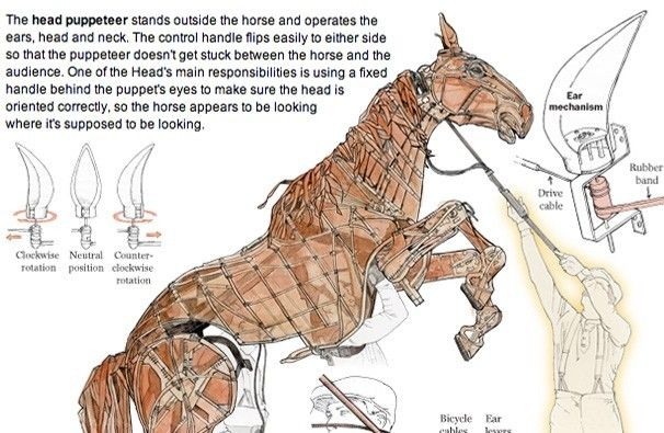 'War Horse' gives puppeteers free rein - The Washington Post
