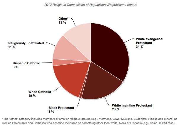 Religion and Race among Democrats and Republicans (click thru for analysis): Religious Affiliation, Party Affiliation, Cillizza Concludes, Teaching, Republicans Click, News Worthy, Religion Course, Pretty Interesting, Classroom Ideas