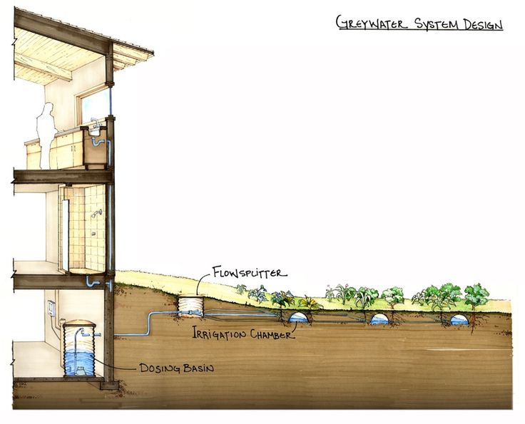 1000 Images About Greywater Systems On Pinterest Water