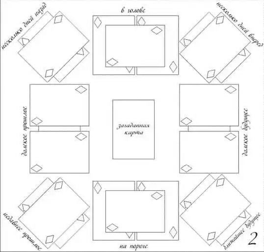 Расклады на игральных картах гадание на форум школа магии ларина татьяна