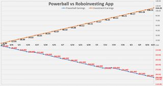 cool Each week for the last few months, I bought 3 Powerball tickets for $6 and invested $6 into a Robo-Advisor App to compare return on investment  : dataisbeautiful