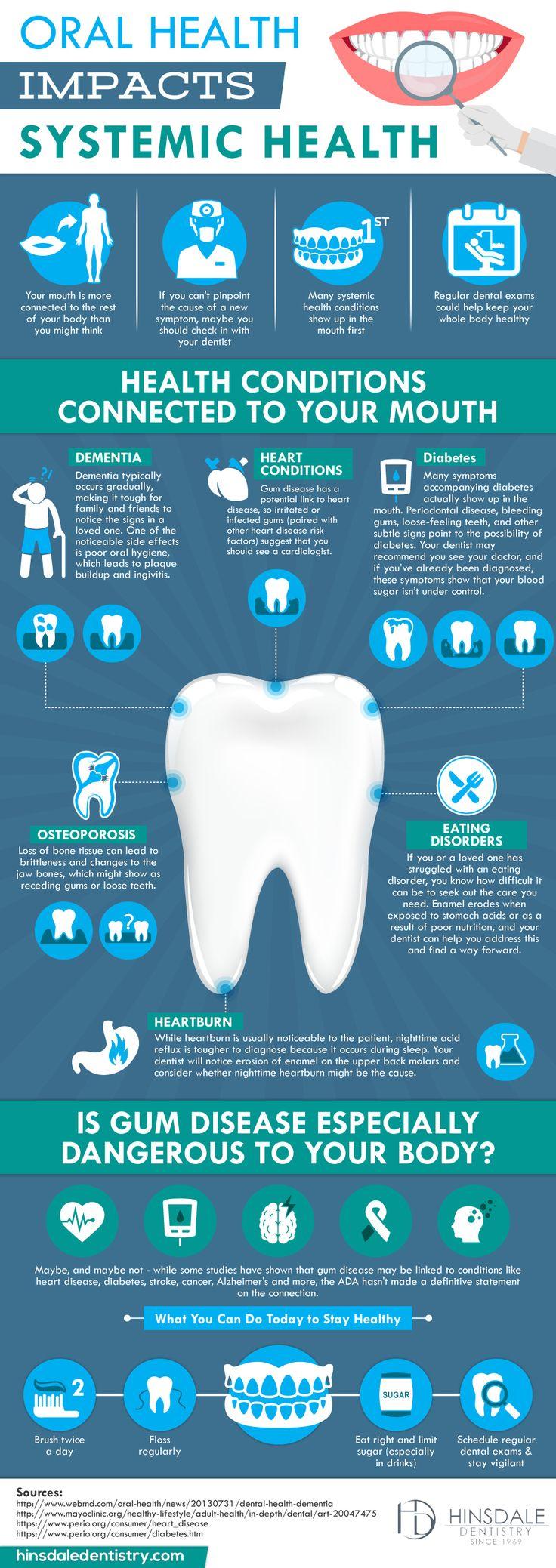 102 best Our Blog Posts images on Pinterest | Blog, Dental and Dentistry