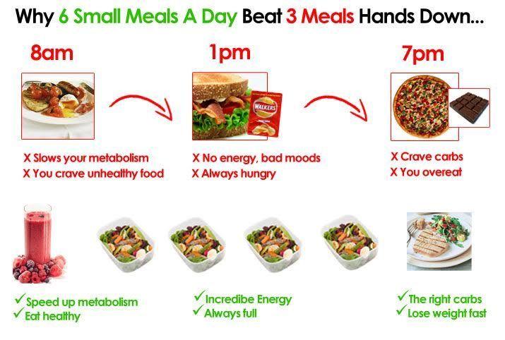 6 Mahlzeiten pro Tag Diätplan zur Gewichtszunahme