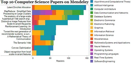 The Top 10 research papers in computer science by Mendeley readership.