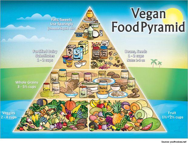 Benefits of Vegan Diet for Diabetics | Vegan Diet Plan