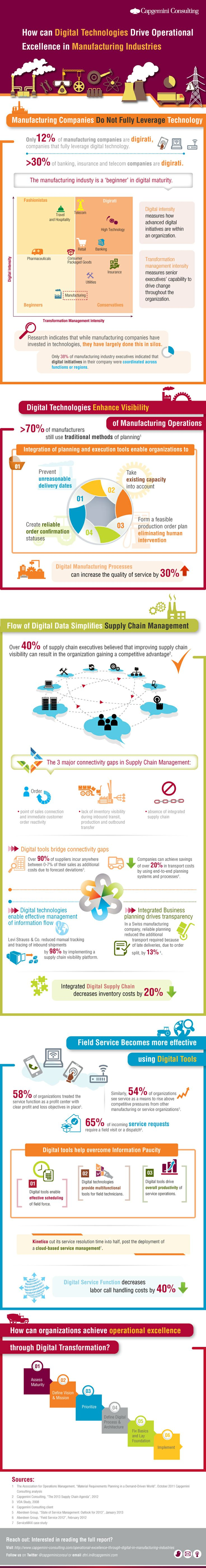 Operational Excellence through Digital in Manufacturing Industries | Capgemini Consulting Worldwide