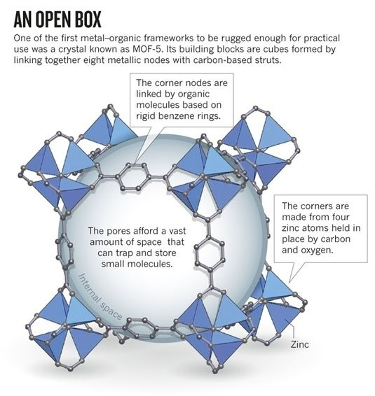 The hole story: Swiss-cheese-like materials called metal–organic frameworks are maturing