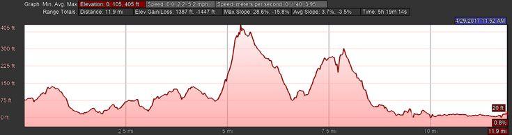 Elevation Profile for Day Twenty, Camino Portugués, Viladesuso to A Ramallosa