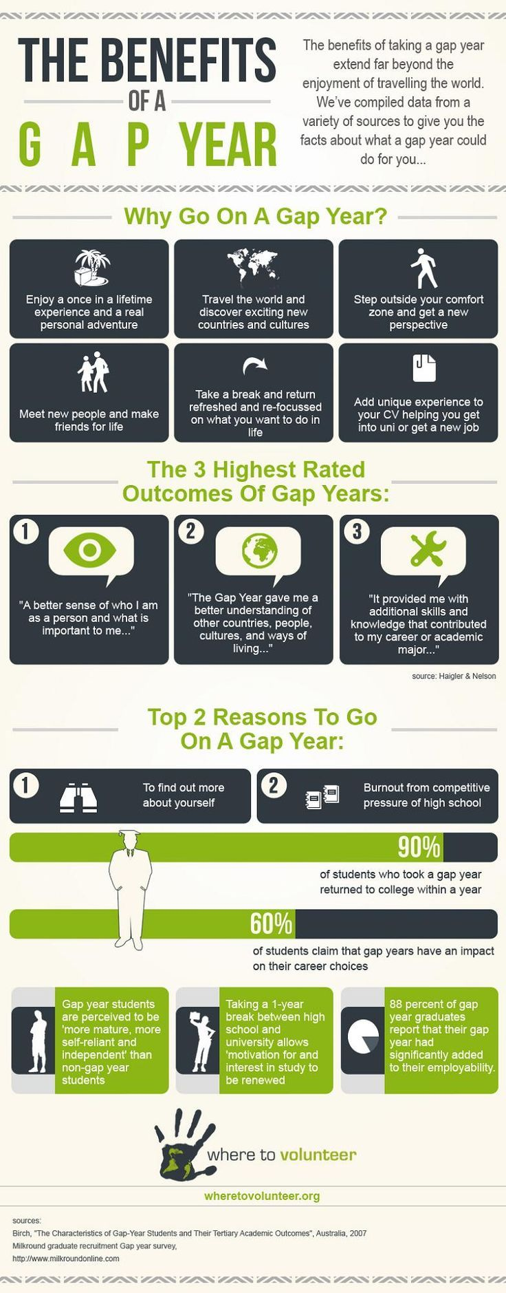 The Benefits Of A Gap Year #Infographic #Travel: