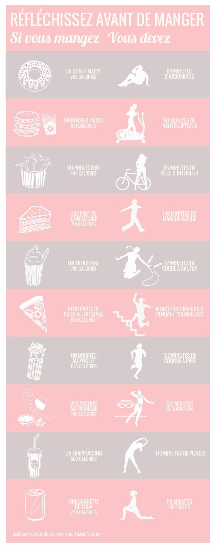 Les équivalences entre les calories de nos snacks préférés et la dose de sport pour les éliminer ! - Confidentielles