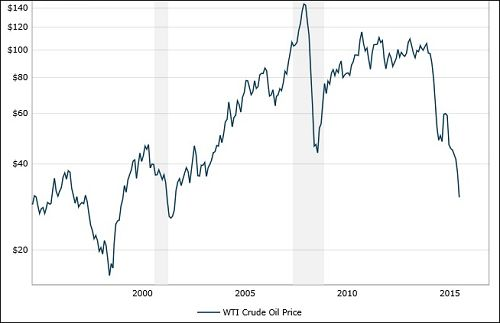 Price of West Texas Intermediate Crude Oil Before and After the 2008 Crash