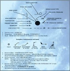 Aviation Weather Reporting, Weather Charts, and Aviation Weather Forecasts #aviationideas