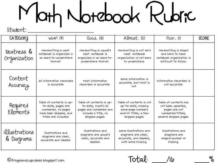 Tales of Frogs and Cupcakes: Math/Science Notebooking Part 4