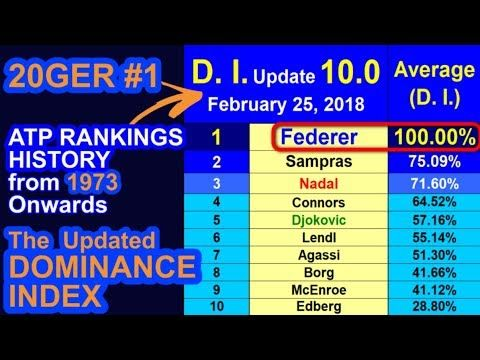 🎾 ATP Rankings History & the 'Dominance Index' ➖ 'Update 10.0' ➖ Feb. 25...
