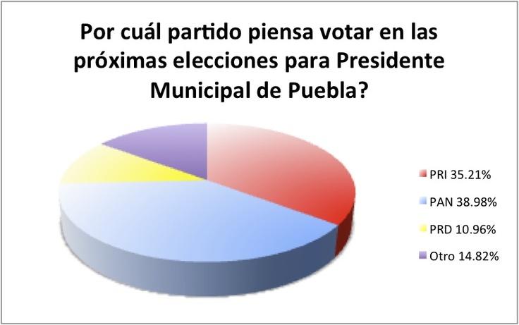 Por cuál partido piensas votar en las próximas elecciones para presidente municipal de #Puebla? El pasado 17 y 18 de marzo, @sunetfon realizó una encuesta para medir las preferencias de los principales partidos políticos para la presidencia municipal de #Puebla. Los resultados se muestran en la gráfica. El cuestionario se aplicó de manera telefónica. La muestra fue de 1,115 personas con una recolección de la misma entre habitantes de los distritos locales 10,11,12 y 13 del municipio de…