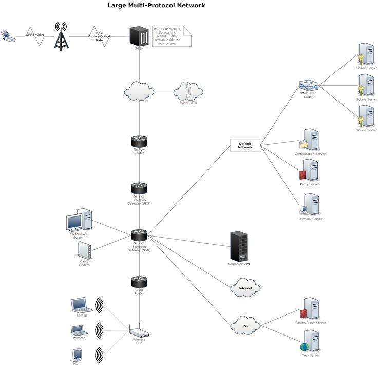 12 Best Network Diagrams Images On Pinterest | Computer Network