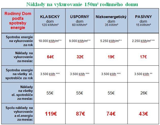 Nízkoenergetický dom | Energodomceky.sk
