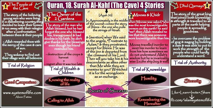 SURAH KAHF THE CAVE 4 STORIES IN SHORT SYSTEMOFLIFE